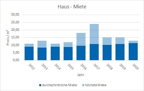 Feldkirchen-Westerham Haus mieten vermieten Preis Bewertung Makler www.happy-immo.de