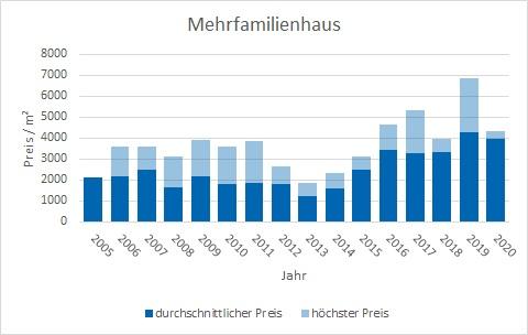 Feldkirchen-Westerham Mehrfamilienhaus kaufen verkaufen Preis Bewertung Makler www.happy-immo.de