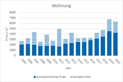 Feldkirchen-Westerham Wohnung kaufen verkaufen Preis Bewertung Makler www.happy-immo.de