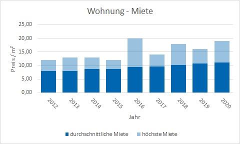 Feldkirchen-Westerham Wohnung mieten vermieten Preis Bewertung Makler www.happy-immo.de