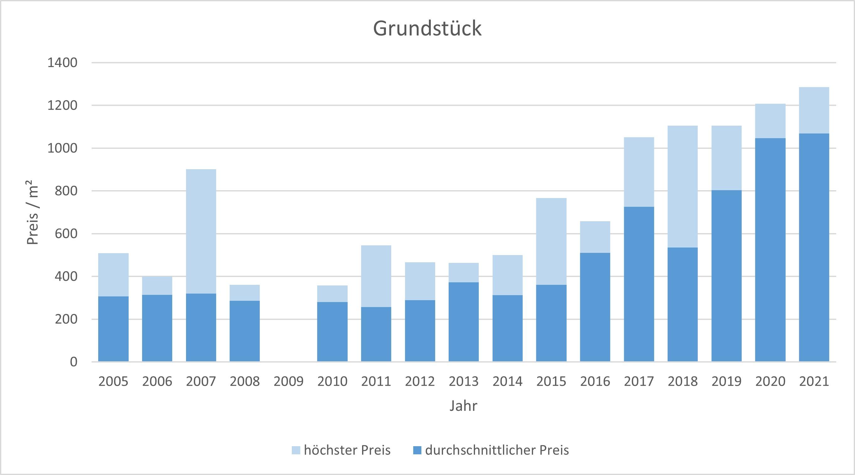 Feldkirchen-Westerham Grundstück kaufen verkaufen 2019 2020 2021  Preis Bewertung Makler www.happy-immo.de