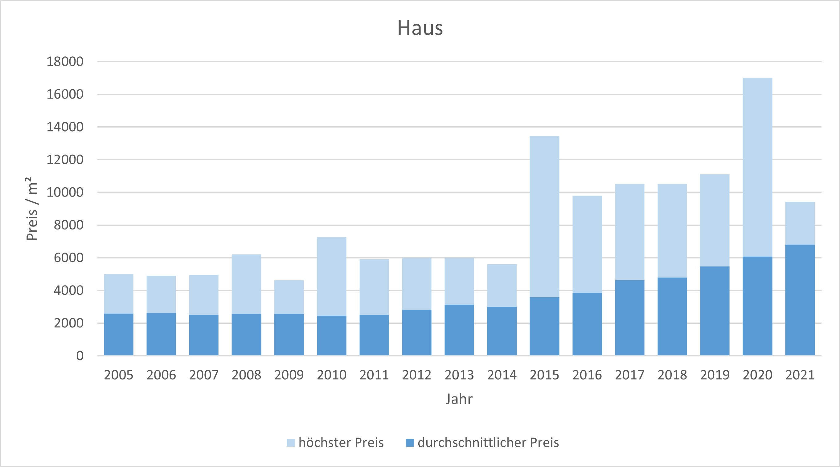 Feldkirchen-Westerham Haus kaufen verkaufen Preis 2019 2020 2021  Bewertung Makler www.happy-immo.de