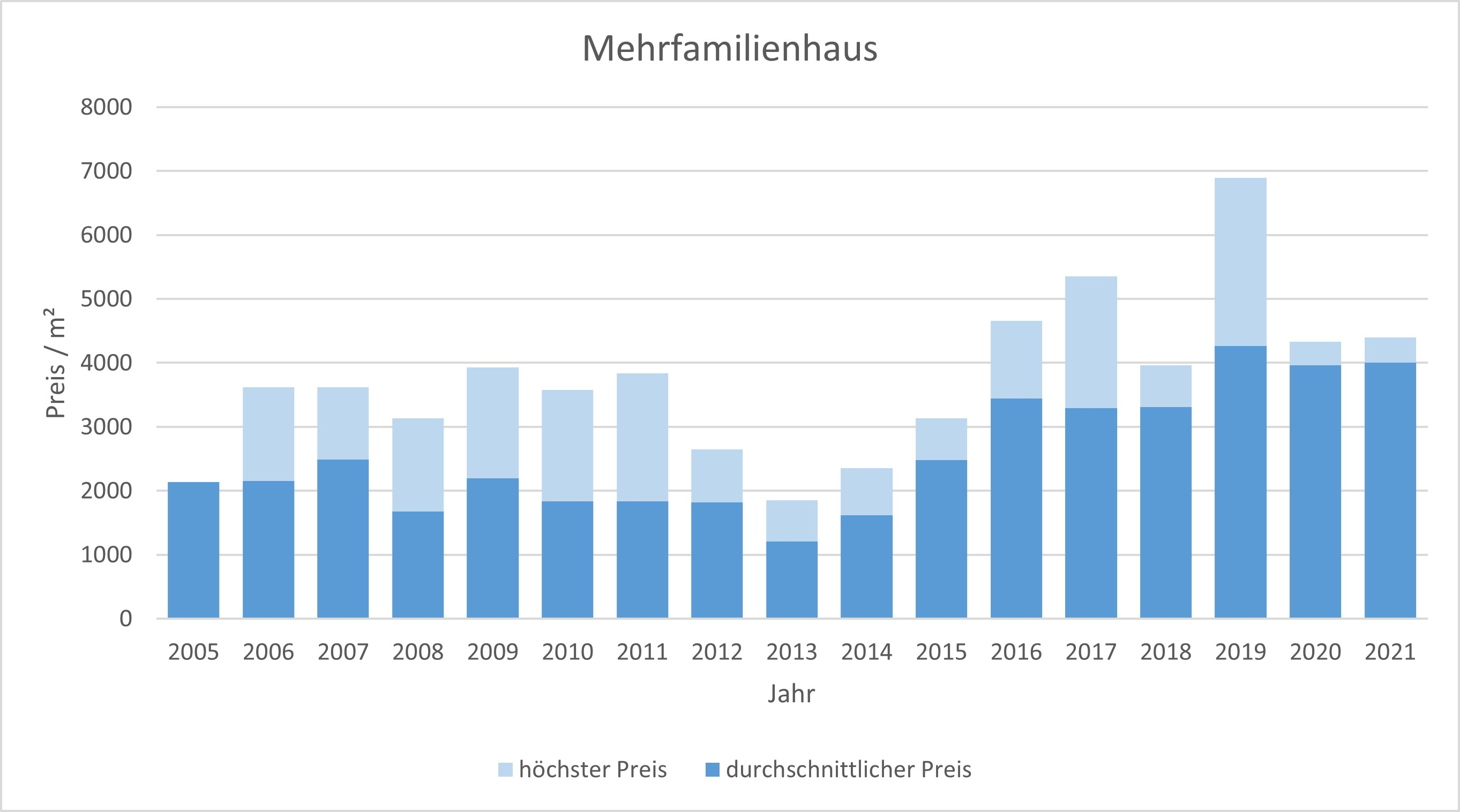 Feldkirchen-Westerham Mehrfamilienhaus kaufen verkaufen 2019 2020 2021  Preis Bewertung Makler www.happy-immo.de