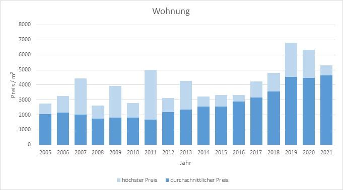 Feldkirchen-Westerham Wohnung kaufen verkaufen Preis 2019 2020 2021  Bewertung Makler www.happy-immo.de