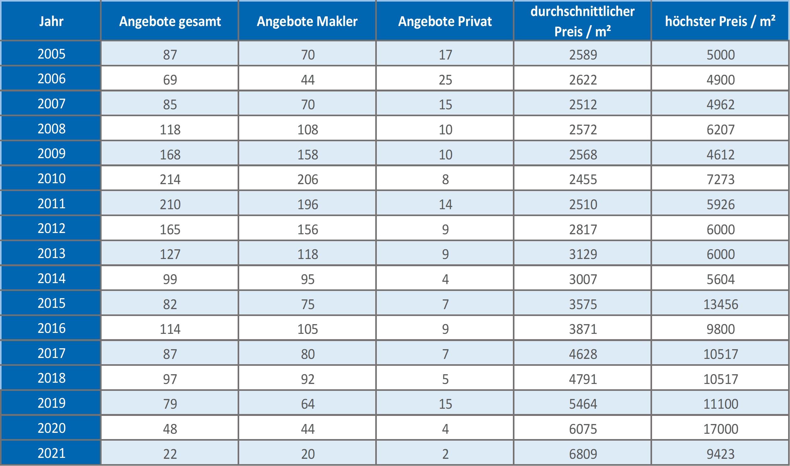 Feldkirchen-Westerham Haus kaufen verkaufen Preis Bewertung 2019 2020 2021  Makler www.happy-immo.de