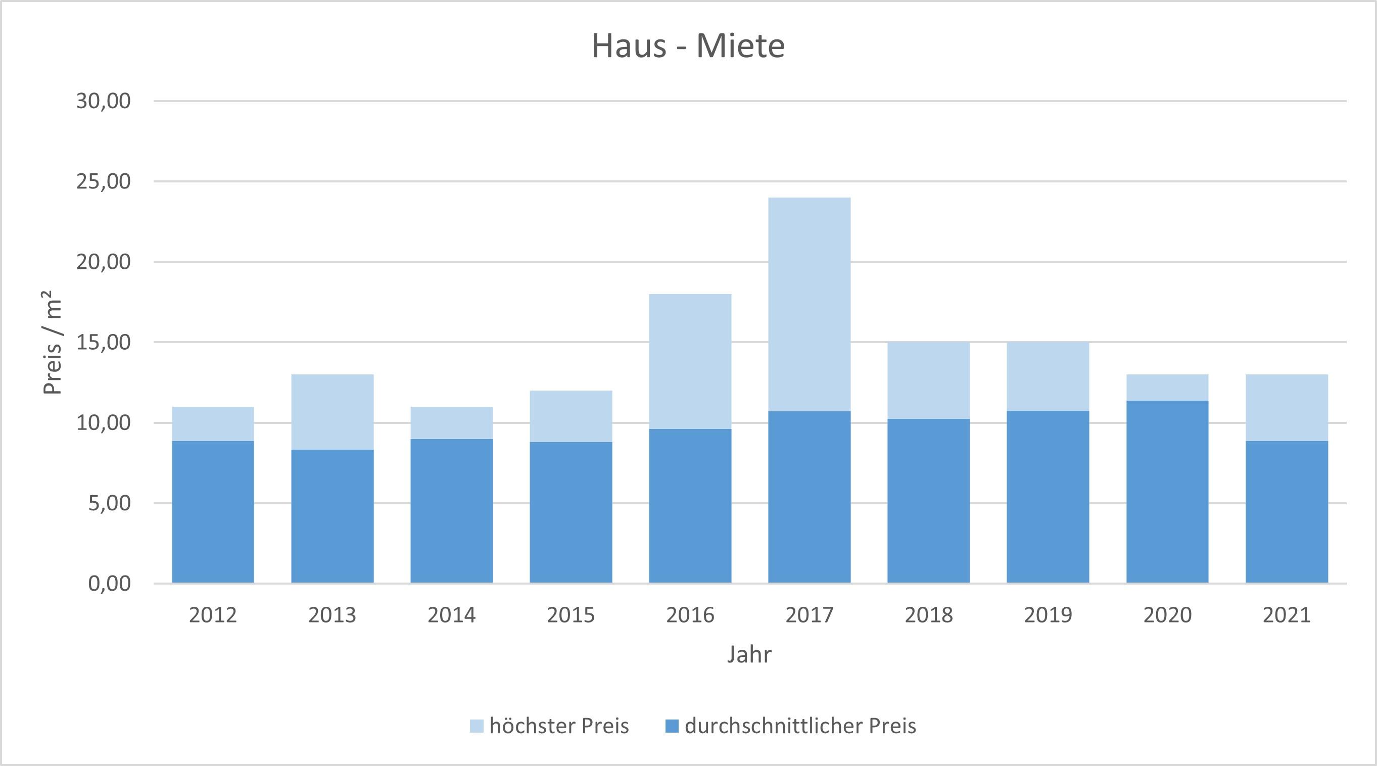Feldkirchen-Westerham Haus mieten vermieten Preis  2019 2020 2021 Bewertung Makler www.happy-immo.de