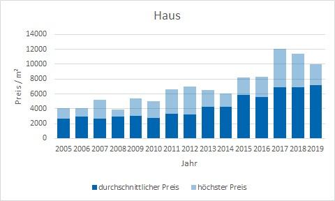 Feldkirchen Haus kaufen verkaufen Preis Bewertung Makler www.happy-immo.de