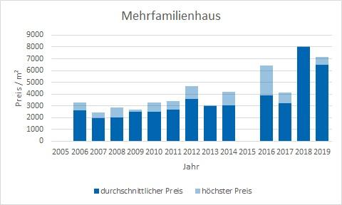 Feldkirchen Mehrfamilienhaus kaufen verkaufen Preis Bewertung Makler www.happy-immo.de
