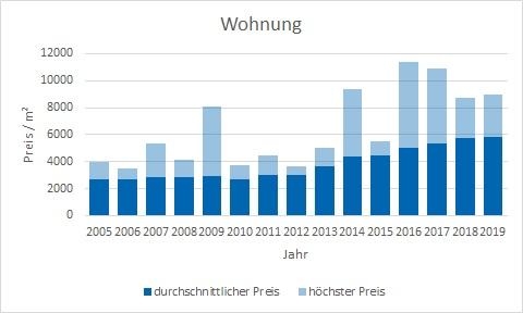 Feldkirchen Wohnung kaufen verkaufen Preis Bewertung Makler www.happy-immo.de