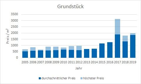 Feldkirchen Grundstück kaufen verkaufen Preis Bewertung Makler www.happy-immo.de