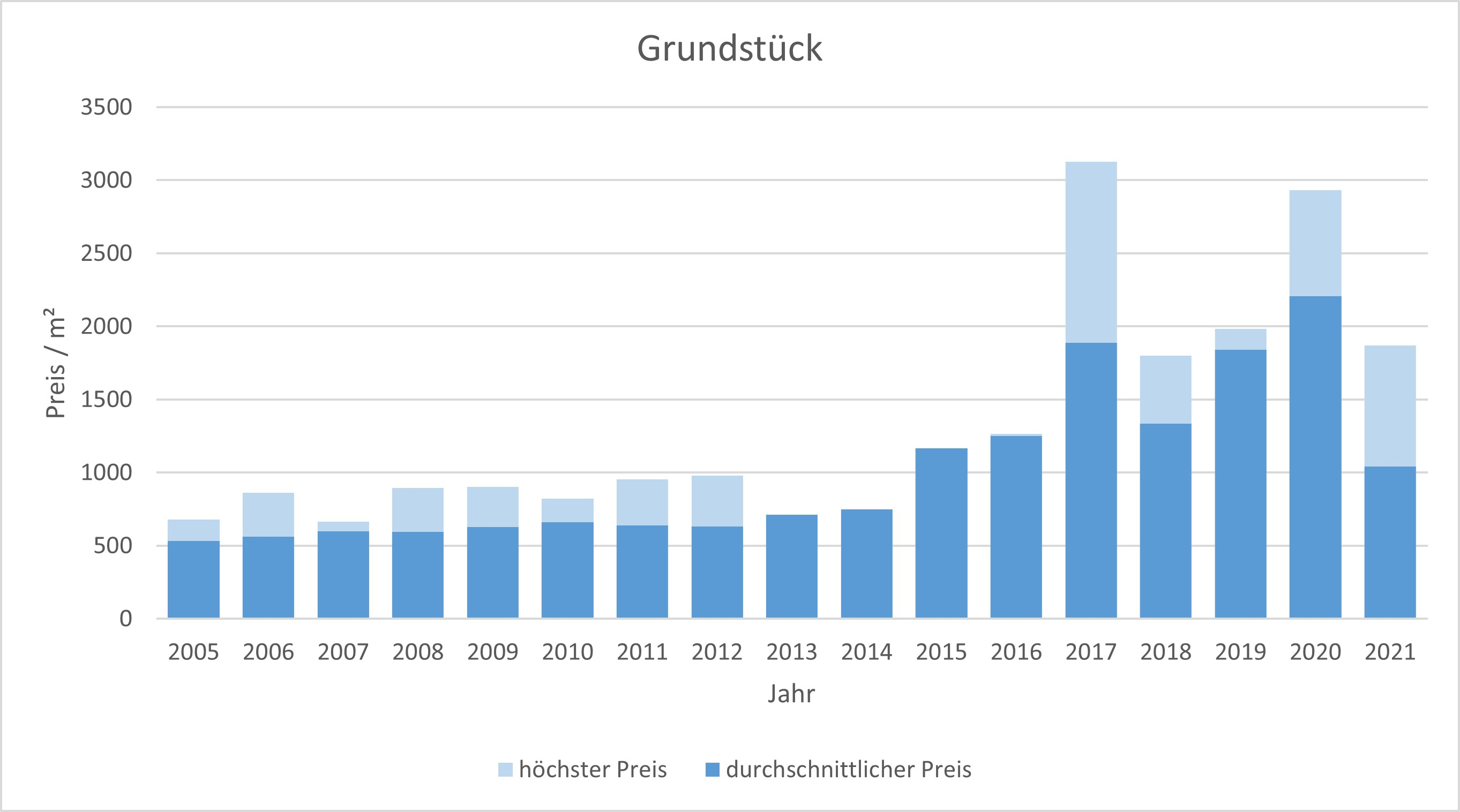 Feldkirchen Grundstück kaufen verkaufen Preis Bewertung Makler www.happy-immo.de 2019 2020 2021