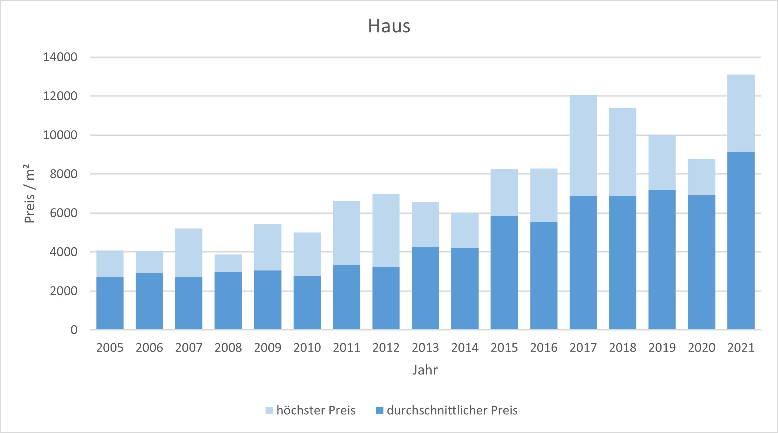 Feldkirchen Haus kaufen verkaufen Preis Bewertung Makler www.happy-immo.de 2019 2020 2021
