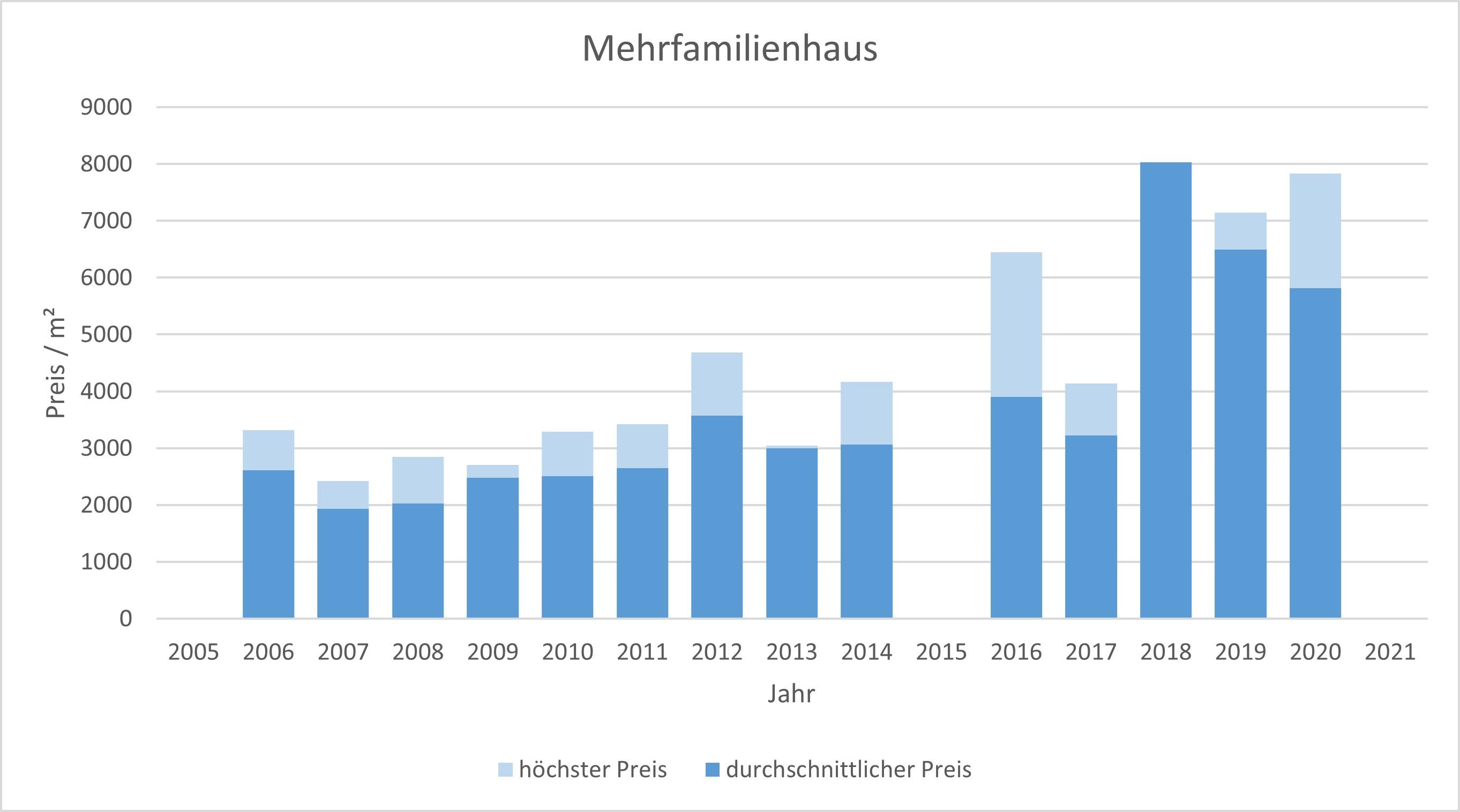 Feldkirchen Mehrfamilienhaus kaufen verkaufen Preis  2019 2020 2021 Bewertung Makler www.happy-immo.de