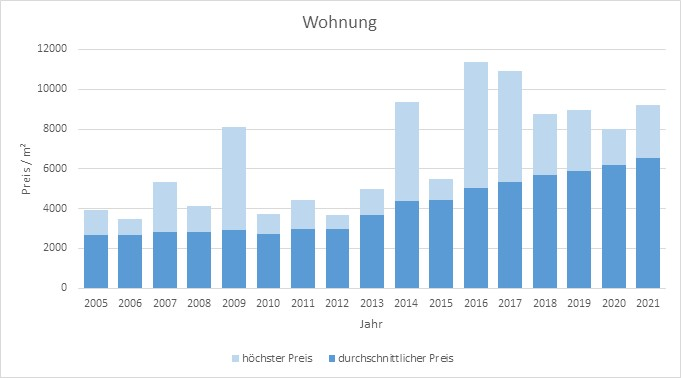 Feldkirchen Wohnung kaufen verkaufen Preis Bewertung Makler www.happy-immo.de 2019 2020 2021