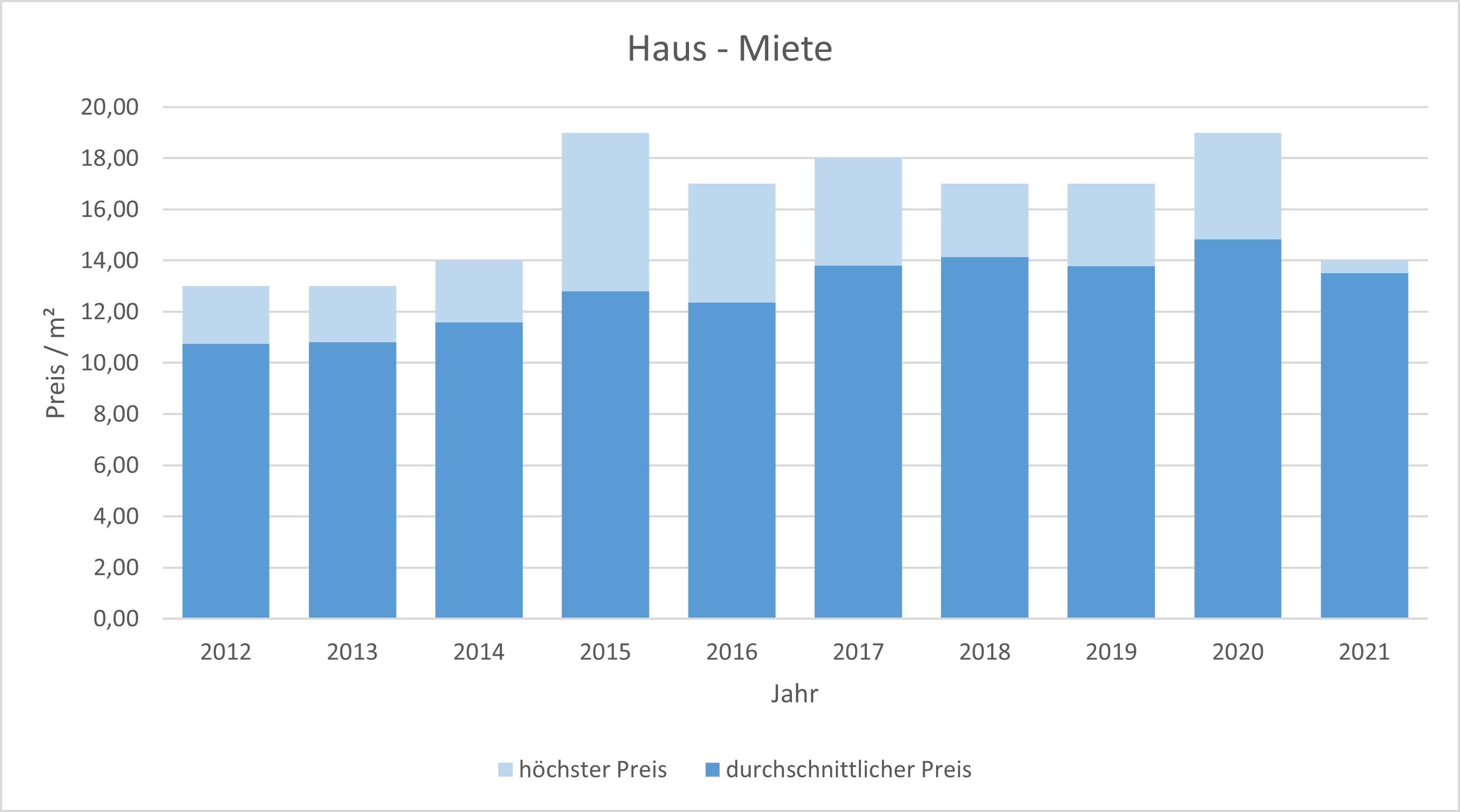 Feldkirchen Haus mieten vermieten Preis Bewertung Makler www.happy-immo.de 2019 2020 2021