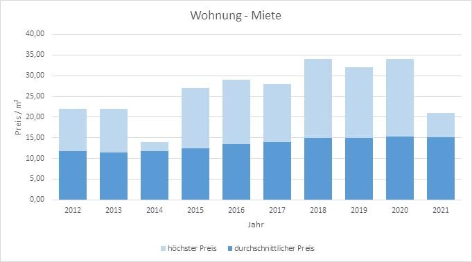 Feldkirchen Wohnung mieten vermieten Preis Bewertung Makler www.happy-immo.de 2019 2020 2021