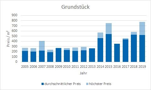 Fischbachau Grundstück kaufen verkaufen Preis Bewertung Makler www.happy-immo.de