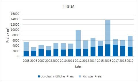 Fischbachau Haus kaufen verkaufen Preis Bewertung Makler www.happy-immo.de