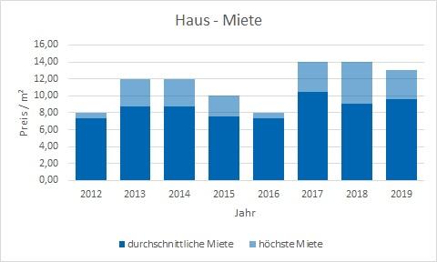 Fischbachau Haus mieten vermieten Preis Bewertung Makler www.happy-immo.de