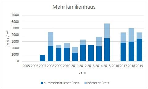 Fischbachau Mehrfamilienhaus kaufen verkaufen Preis Bewertung Makler www.happy-immo.de