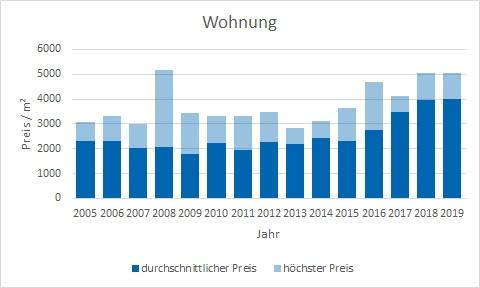 Fischbachau Wohnung kaufen verkaufen Preis Bewertung Makler www.happy-immo.de