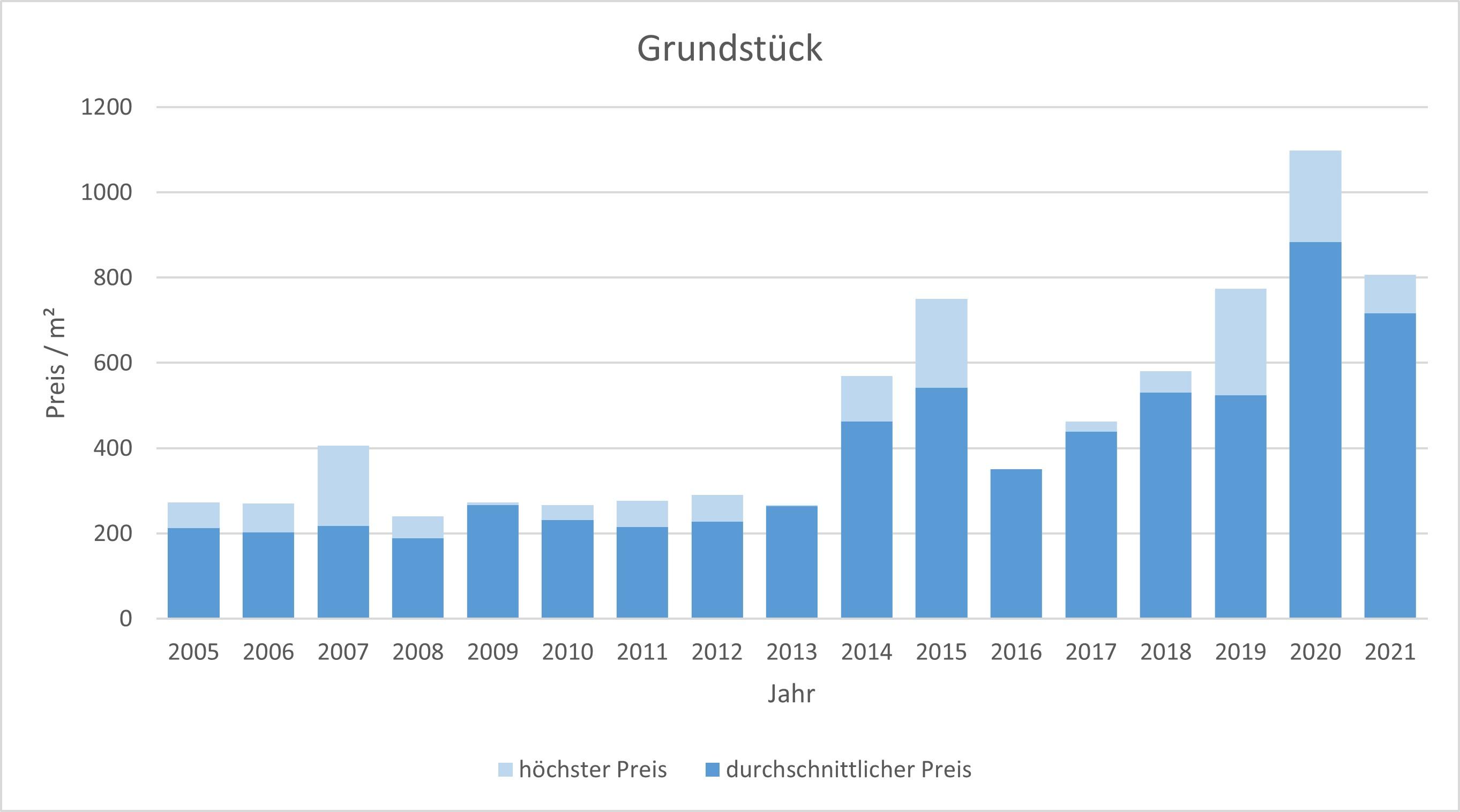 Fischbachau Grundstück kaufen verkaufen Preis Bewertung Makler www.happy-immo.de 2019 2020 2021