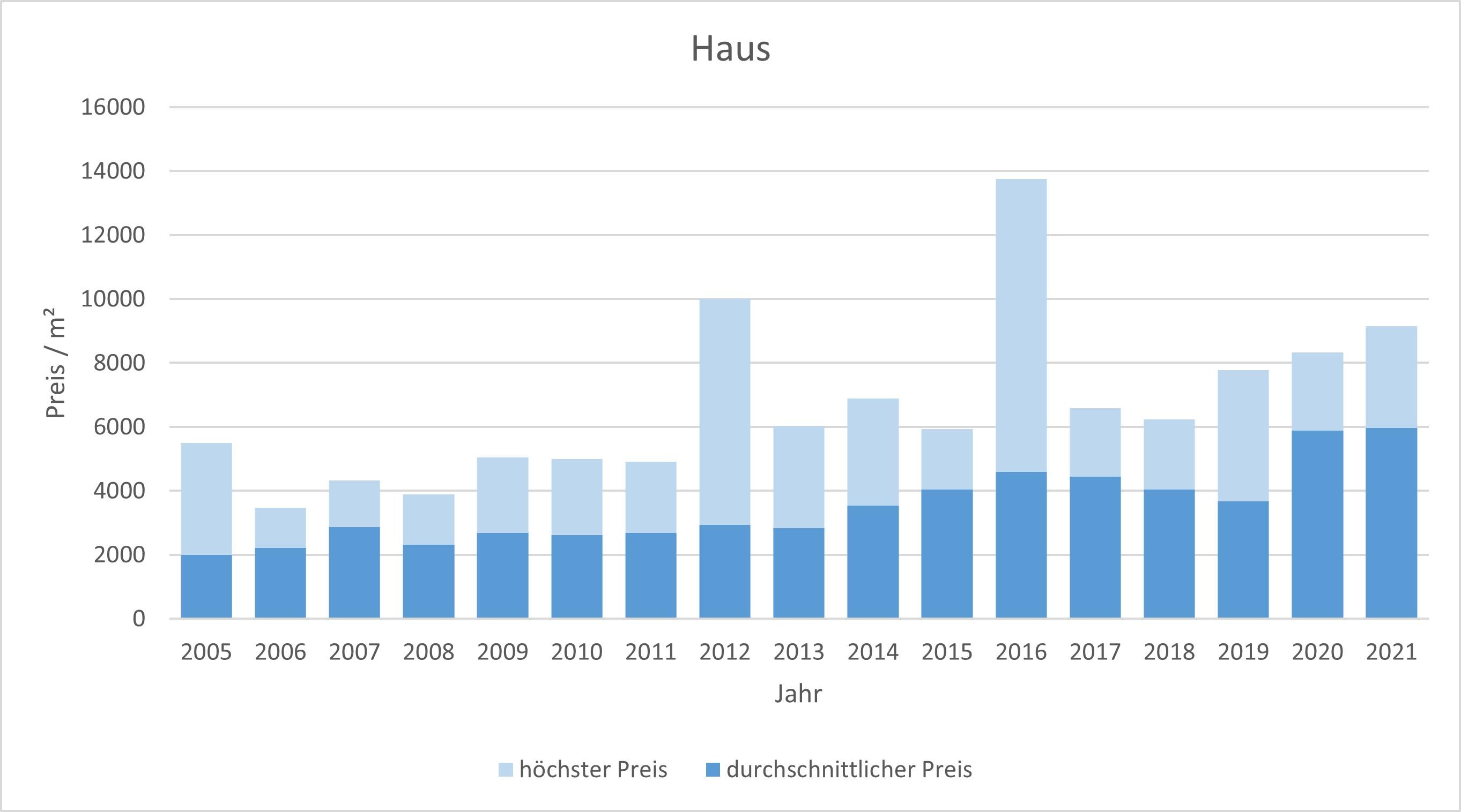 Fischbachau Haus kaufen verkaufen Preis Bewertung Makler www.happy-immo.de 2019 2020 2021