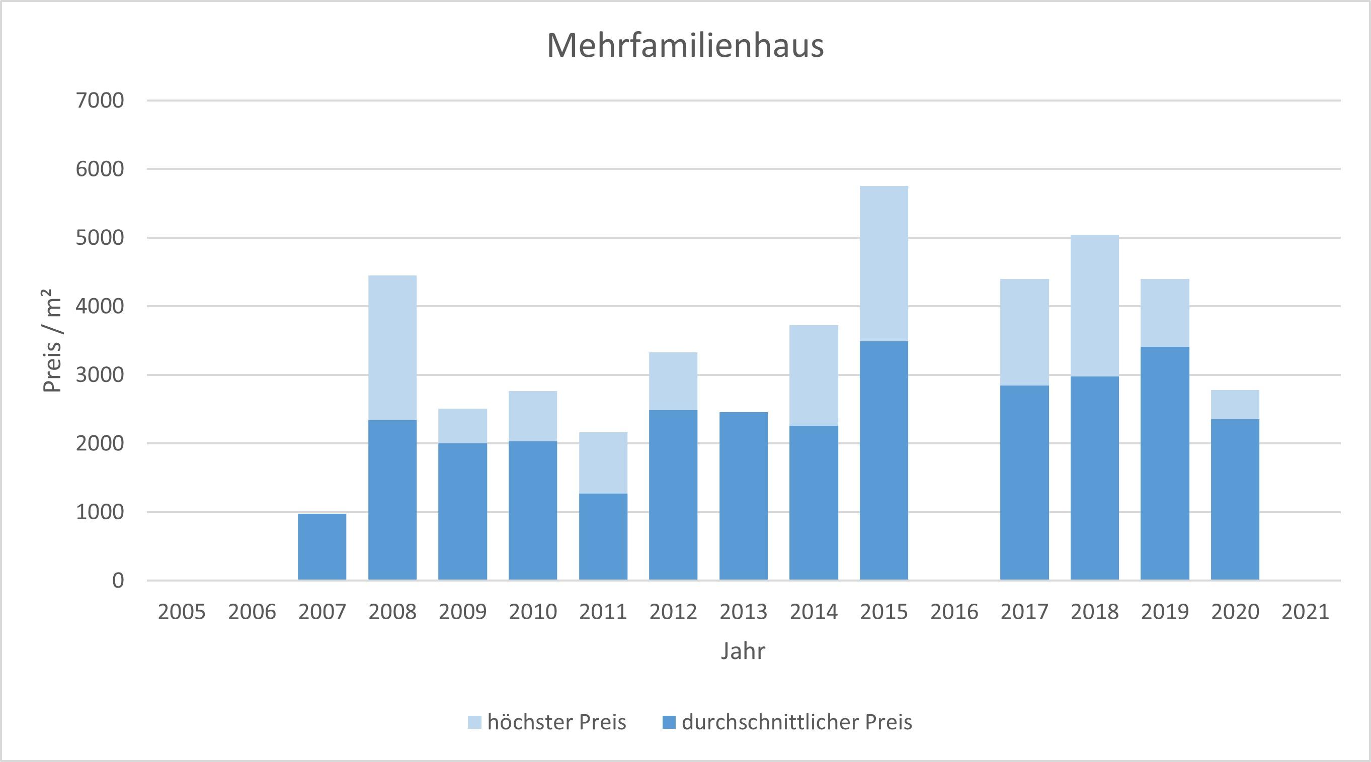 Fischbachau Mehrfamilienhaus kaufen verkaufen Preis Bewertung Makler 2019 2020 2021  www.happy-immo.de