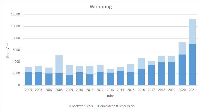 Fischbachau Wohnung kaufen verkaufen Preis Bewertung Makler www.happy-immo.de 2019 2020 2021