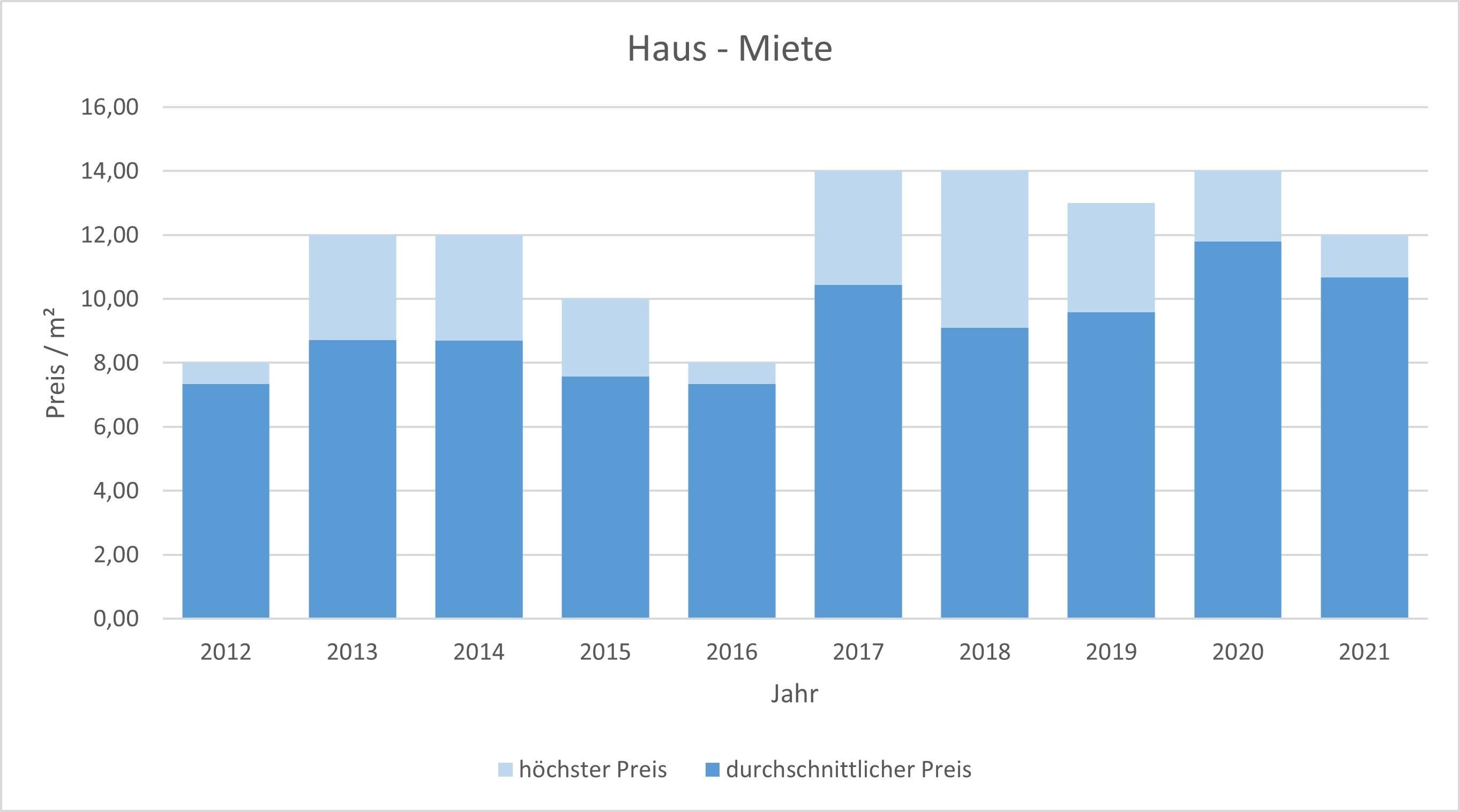 Fischbachau Haus mieten vermieten Preis Bewertung Makler www.happy-immo.de  2019 2020 2021