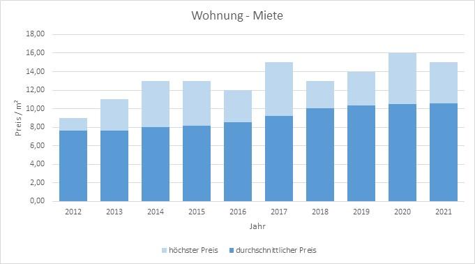 Fischbachau Wohnung mieten vermieten Preis Bewertung Makler www.happy-immo.de 2019 2020 2021