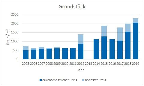 Garching Grundstück kaufen verkaufen Preis Bewertung Makler www.happy-immo.de