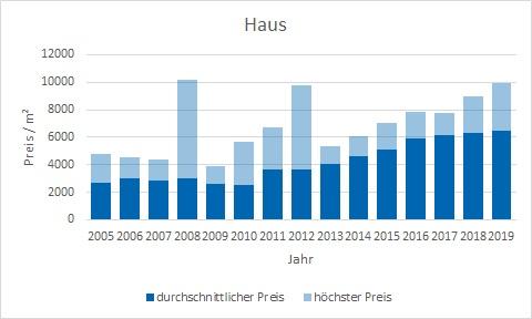 Garching Haus kaufen verkaufen Preis Bewertung Makler www.happy-immo.de