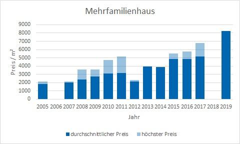 Garching Mehrfamilienhaus kaufen verkaufen Preis Bewertung Makler www.happy-immo.de