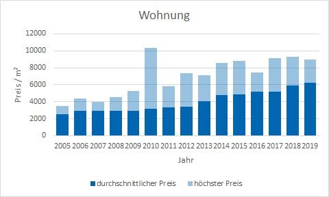 Garching Wohung kaufen verkaufen Preis Bewertung Makler www.happy-immo.de