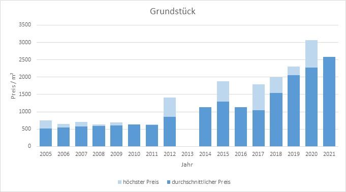 Garching Grundstück kaufen verkaufen Preis Bewertung Makler www.happy-immo.de 2019 2020 2021