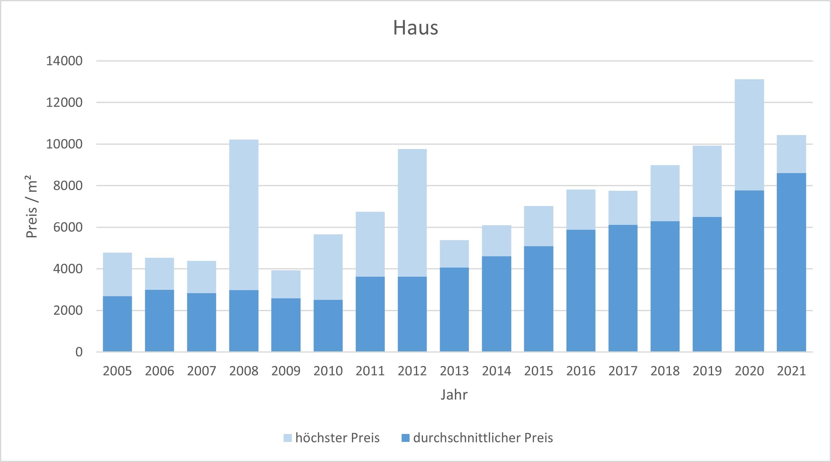 Garching Haus kaufen verkaufen Preis Bewertung Makler www.happy-immo.de 2019 2020 2021