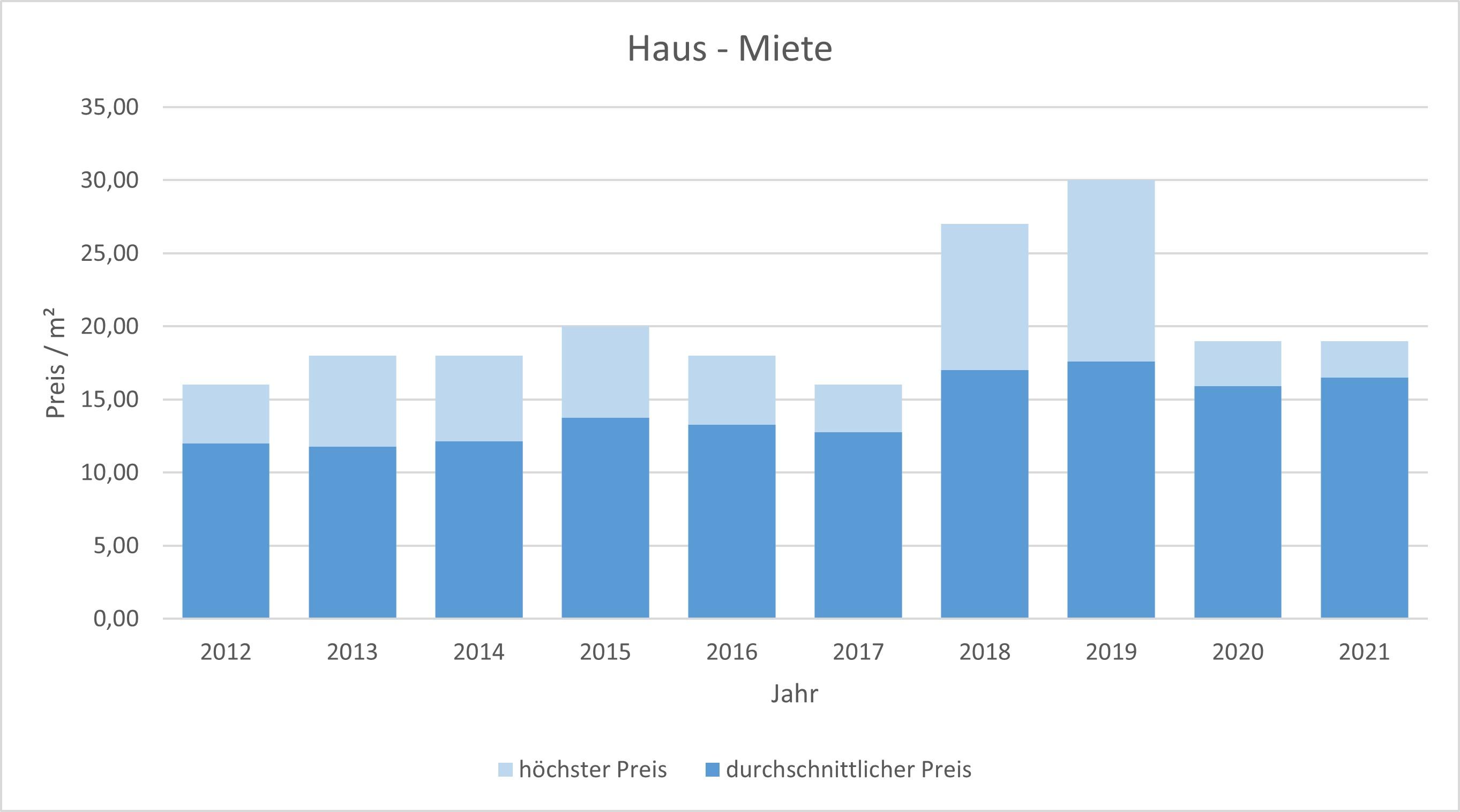 Garching Haus mieten vermieten Preis Bewertung Makler www.happy-immo.de  2019 2020 2021