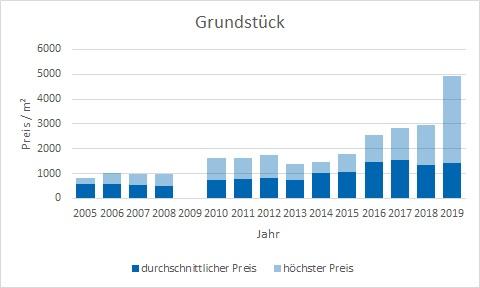 Gauting Grundstück kaufen verkaufen Preis Bewertung Makler www.happy-immo.de