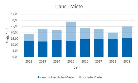 Gauting Haus mieten vermieten Preis Bewertung Makler www.happy-immo.de