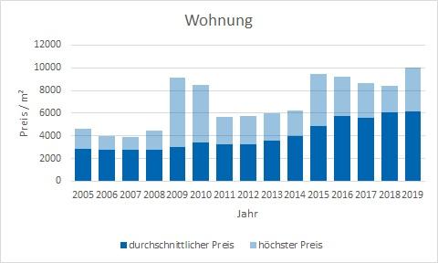 Gauting Wohnung kaufen verkaufen Preis Bewertung Makler www.happy-immo.de