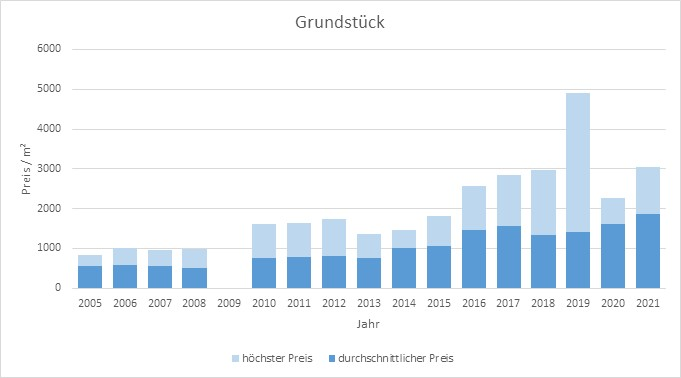 Gauting Grundstück kaufen verkaufen Preis Bewertung Makler www.happy-immo.de 2019 2020 2021