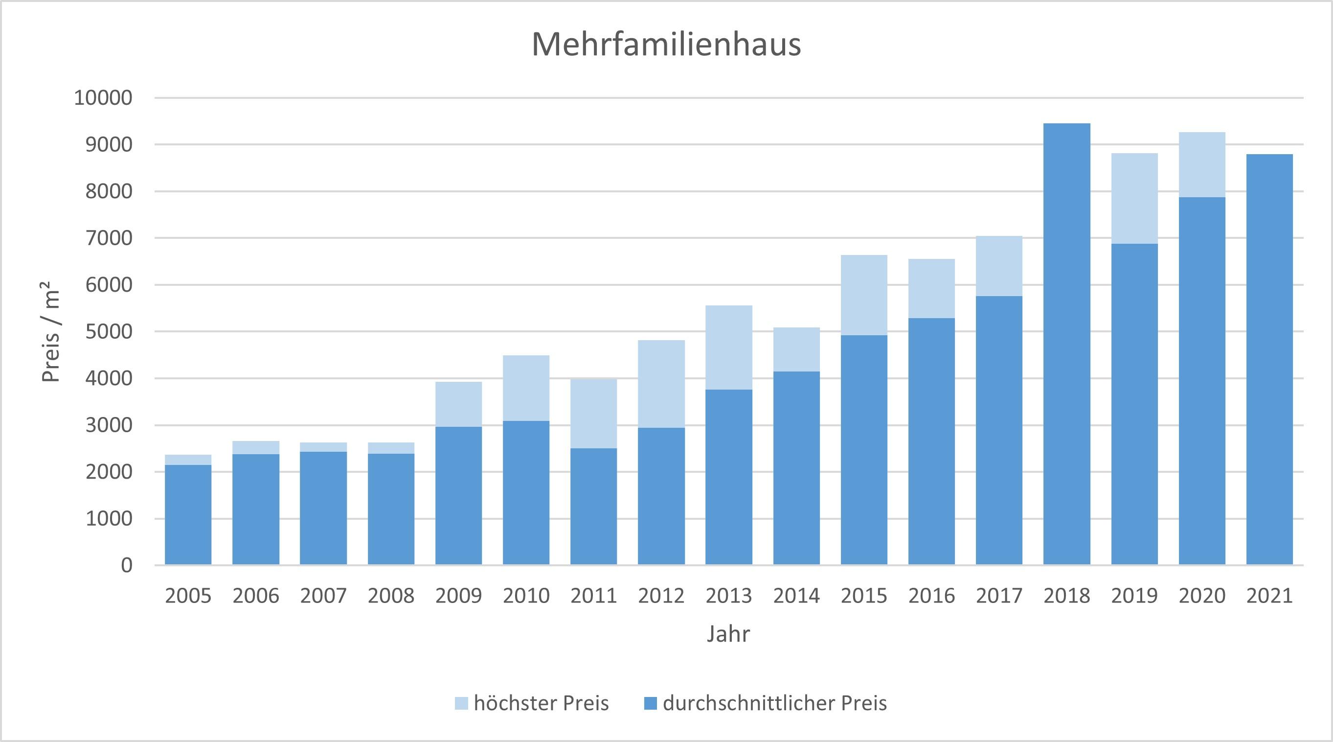 Gauting Mehrfamilienhaus kaufen verkaufen Preis Bewertung Makler www.happy-immo.de 2019 2020 2021