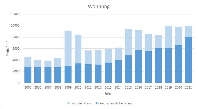 Gauting Wohnung kaufen verkaufen Preis Bewertung Makler www.happy-immo.de 2019 2020 2021