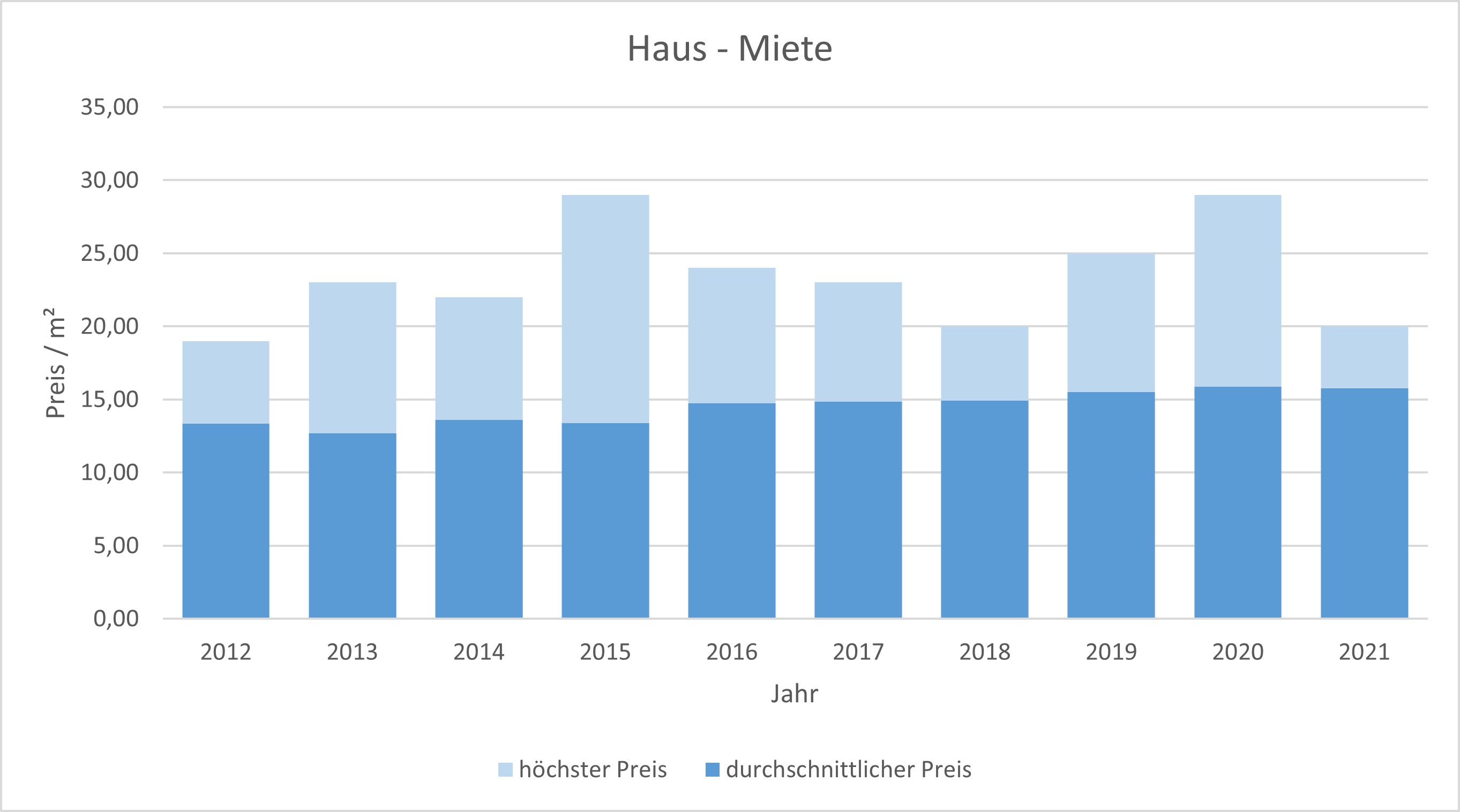 Gauting Haus mieten vermieten Preis Bewertung Makler www.happy-immo.de 2019 2020 2021