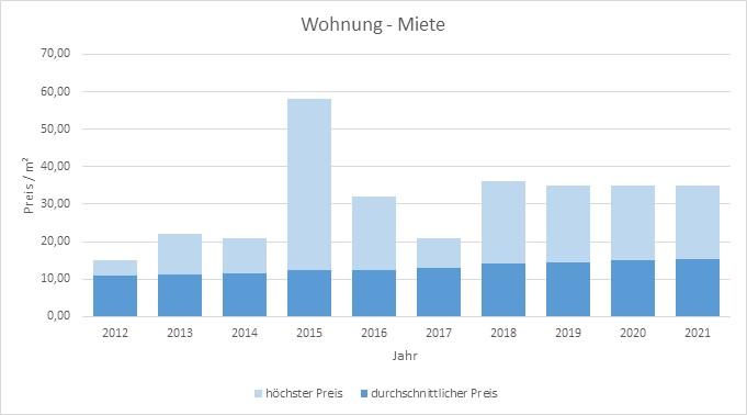 Gauting Wohnung mieten vermieten Preis Bewertung Makler www.happy-immo.de 2019 2020 2021