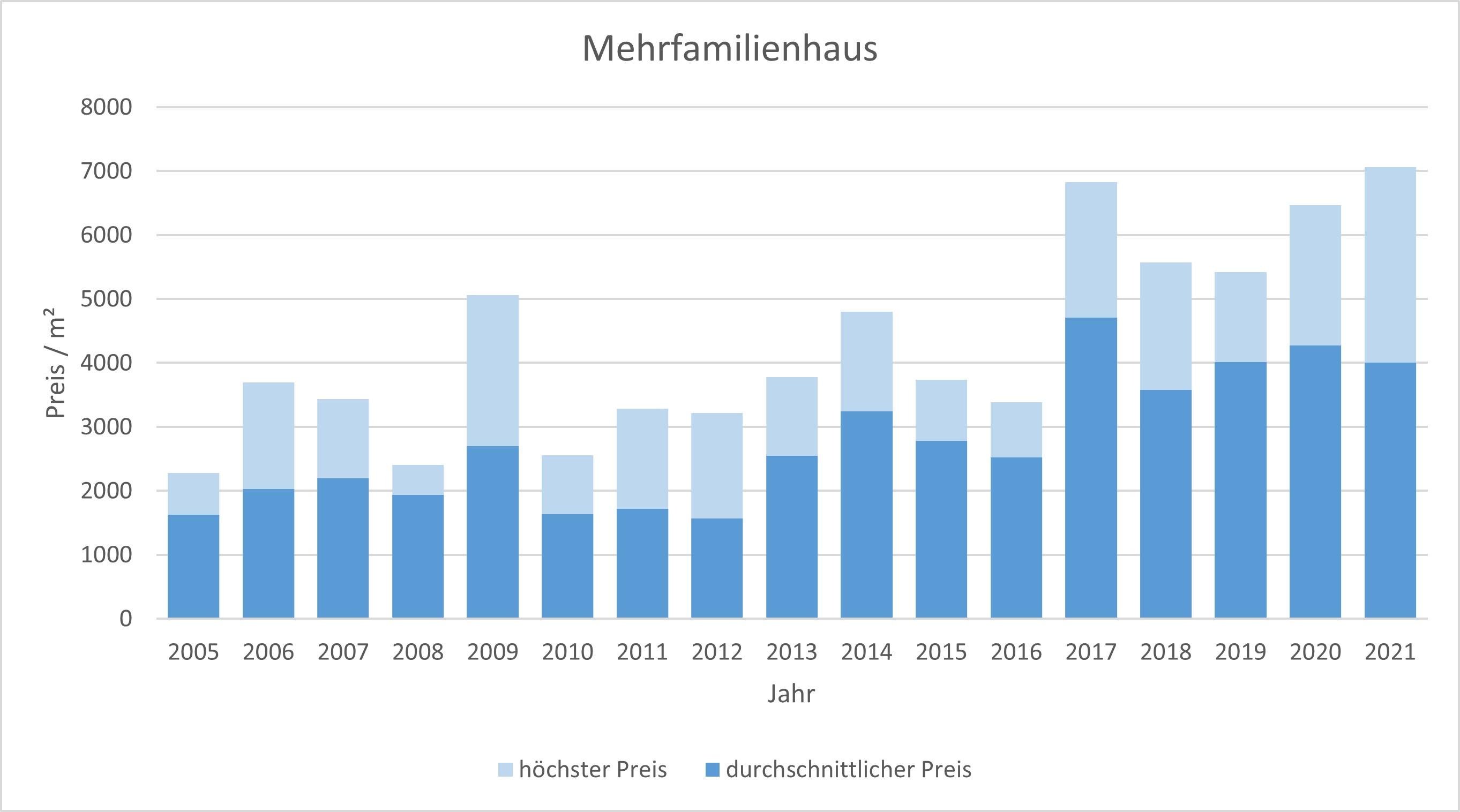 Geretsried Makler Mehrfamiliienhaus kaufen verkaufen Preis 2019 2020 2021
