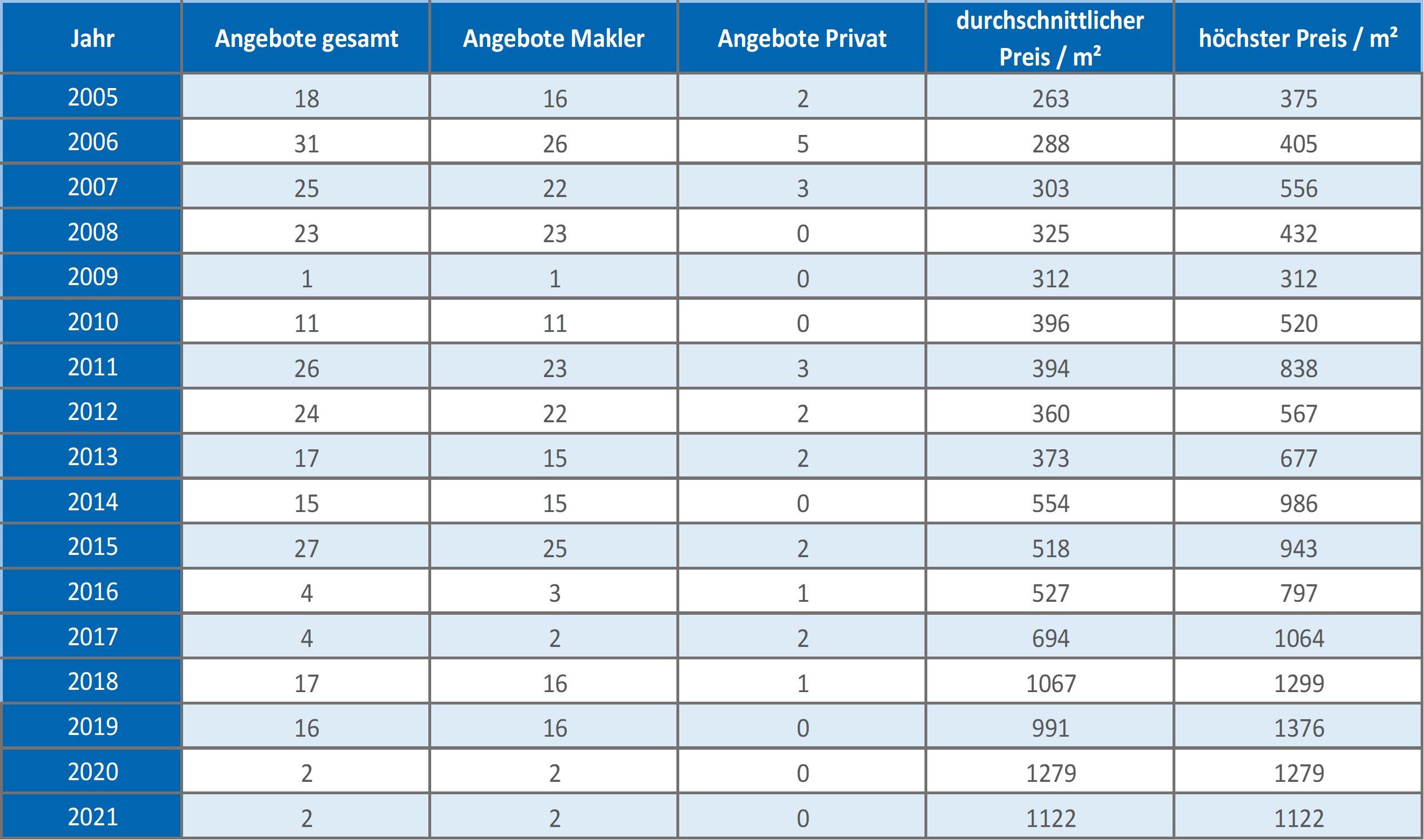 Geretsried Grundstück Makler kaufen verkaufen qm Preis Baurecht 2019 2020 2021