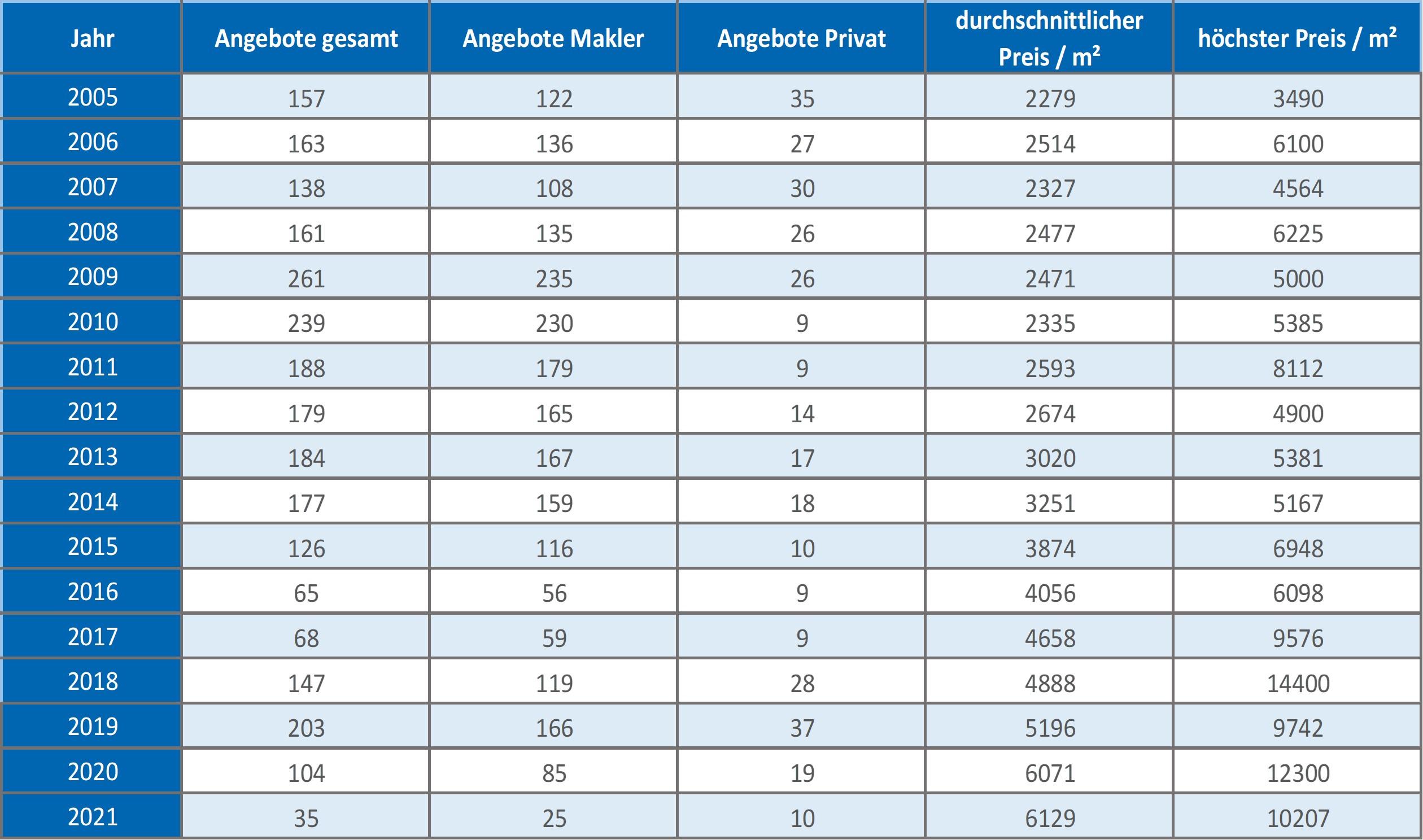 Geretsried Haus kaufen verkaufen Makler Preis 2019 2020 2021