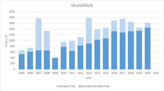 Germering Grundstück kaufen verkaufen Preis Bewertung Makler www.happy-immo.de 2019 2020 2021